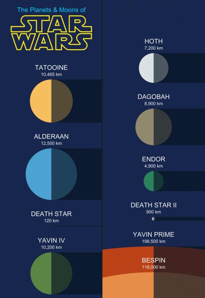 star-wars-gezegen-boyutlari
